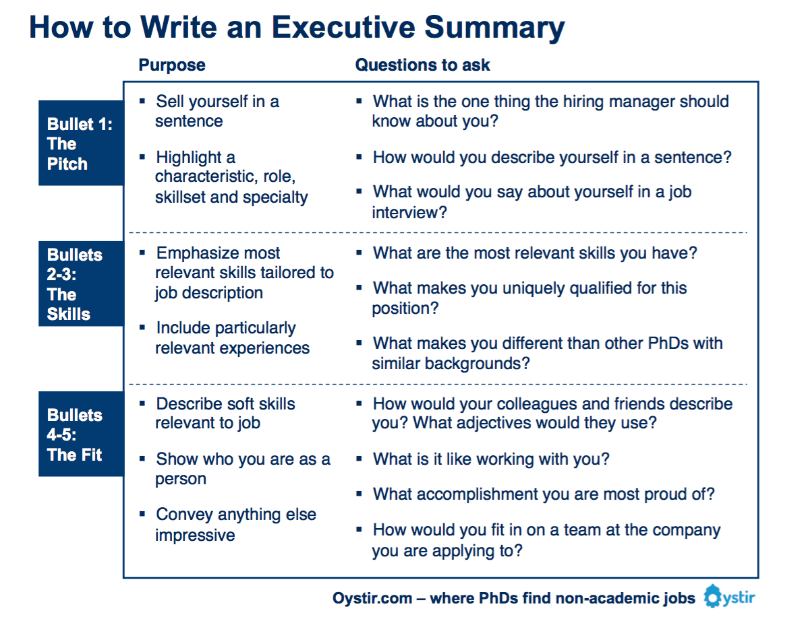 Resume form summary executive