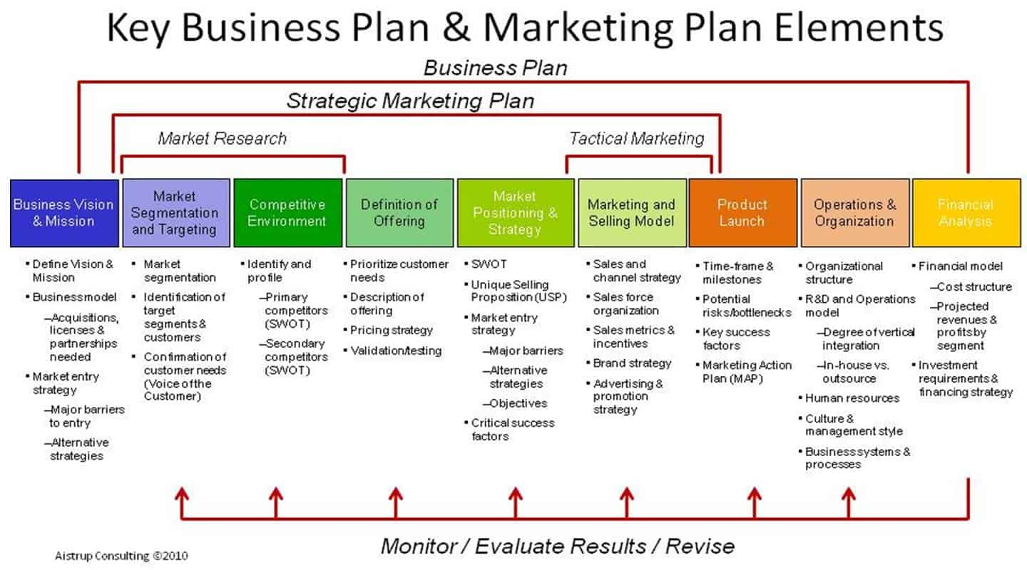 marketing plan template free - 18 free plan templates excel pdf formats