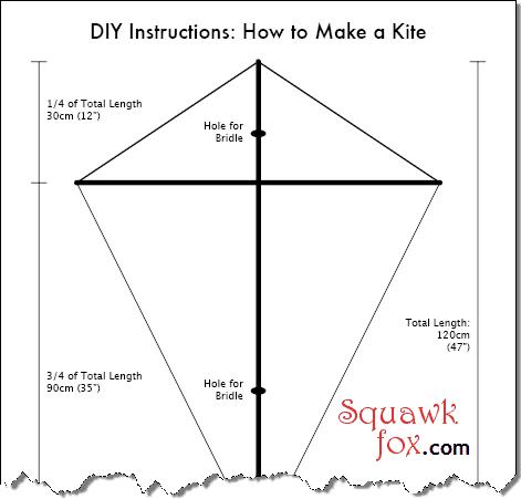 Kite Diagram Sa... Delta Kite Diagram
