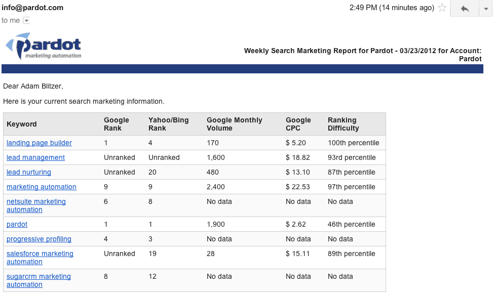 15 Weekly Marketing Report Templates Excel Pdf Formats