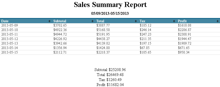 summary-report-template-22 Sales Expense Report Sample on sample general ledger report, sample security report, sample injury report, sample sharepoint designer workflow, sample accounts payable report, sample termination report, sample marc record, sample probability report, sample financial report, sample change order, sample maintenance report, a sample of report, sample trial balance report, sample service report, turnover report, sample short report, sample project report, sample purchase request, sample accounts receivable report, sample bug report,